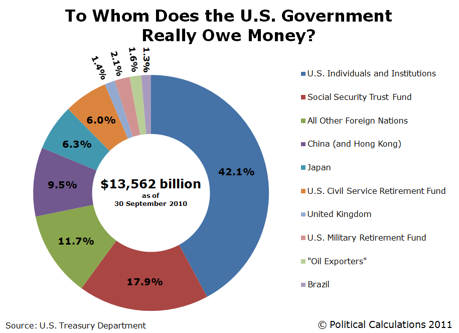 To Whom Does the U.S. Government Really Owe Money?