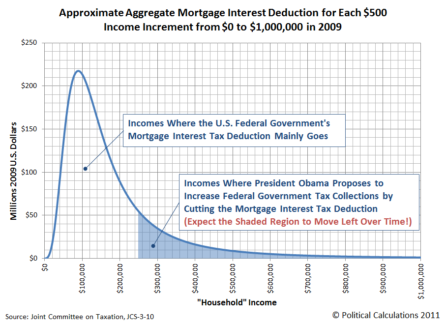 Approximate Aggregate Mortgage Interest Deduction by Income Level, 2009