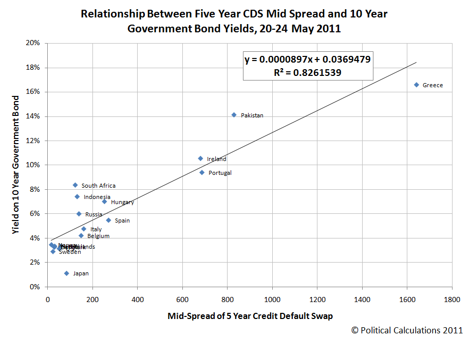Relationship Between Five Year CDS Mid-Spread and 10-Year Government Bond Yields, 20-24 May 2011