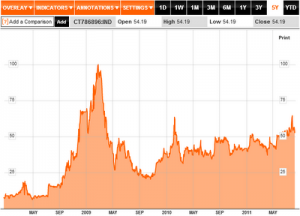 Bloomberg: CT786896IND-US 10 Year Treasury CDS 10 August 2011