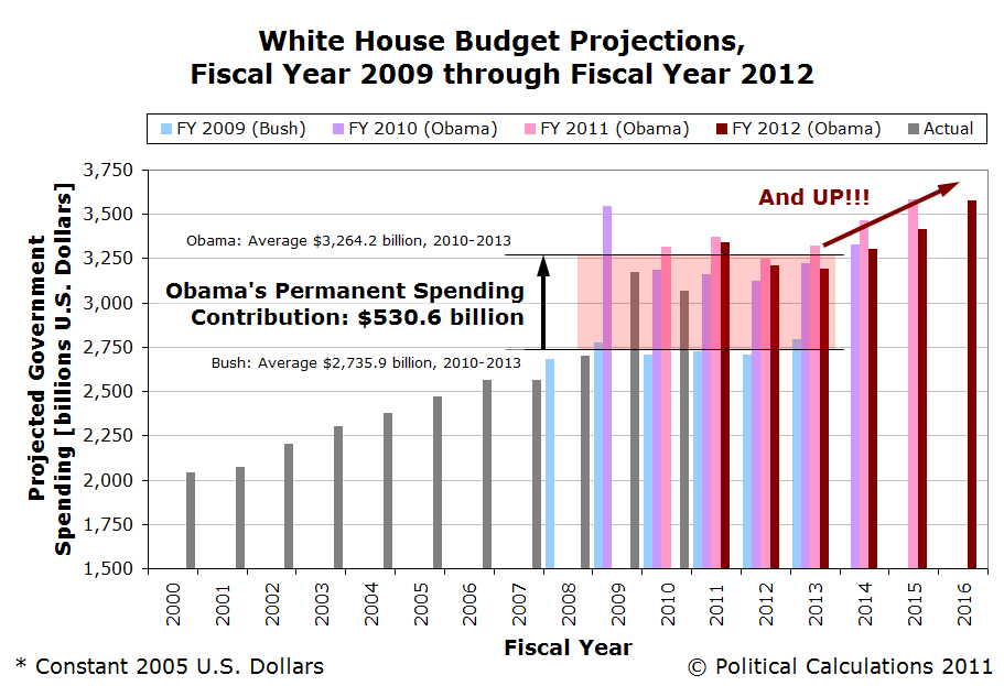 Obama Spending Future, FY2012 Budget Proposal