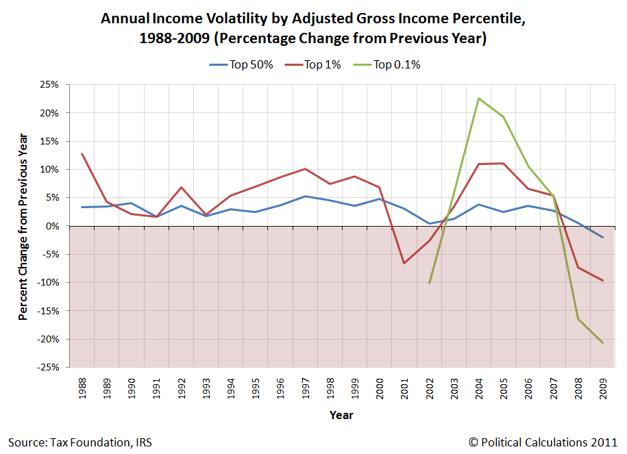 Annual Income Volatility by AGI, 1988-2009