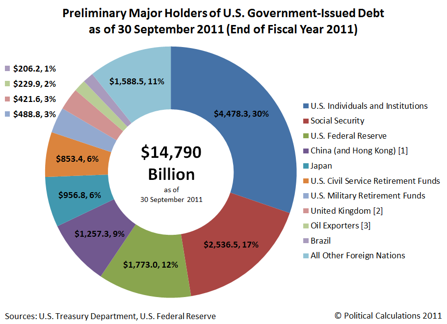 Preliminary Major Holders of U.S. Government Debt at End of FY2011