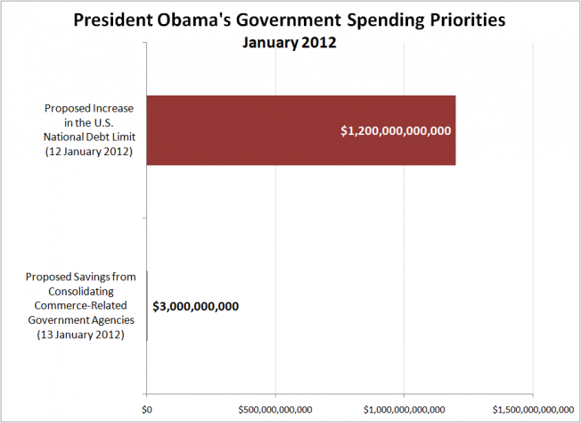 President Obama&#039;s Government Spending Priorities, January 2012