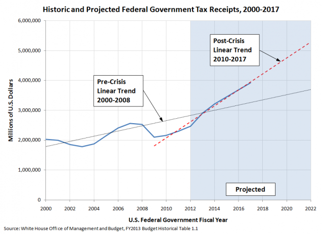 U.S. Federal Government Historic and Projected Tax Receipts, 2000-2017, with Linear Trend Extended through 2022