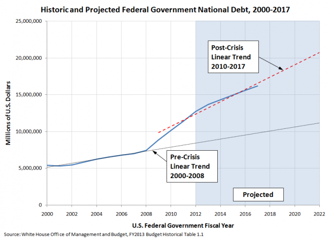 U.S. National Debt, 2000-2011 and Projected from 2012 through 2017, with Linear Trend Extending to 2022
