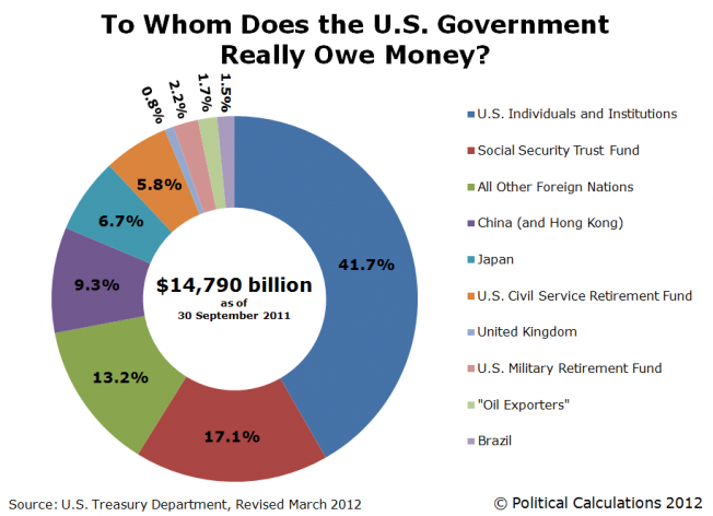 Revised: To Whom Does the U.S. Government Really Owe Money