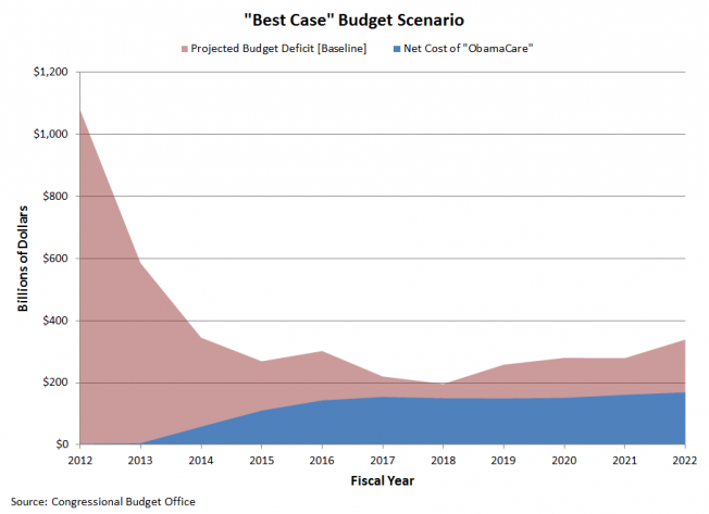 &#039;Best Case&#039; Budget Scenario for &#039;ObamaCare&#039;, 2012-2022