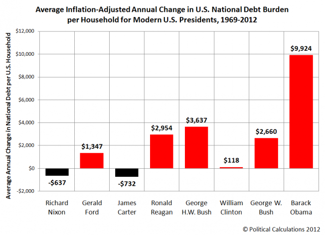 Average Annual Inflation-Adjusted Change in National Debt per Household for Each U.S. President Since 1969