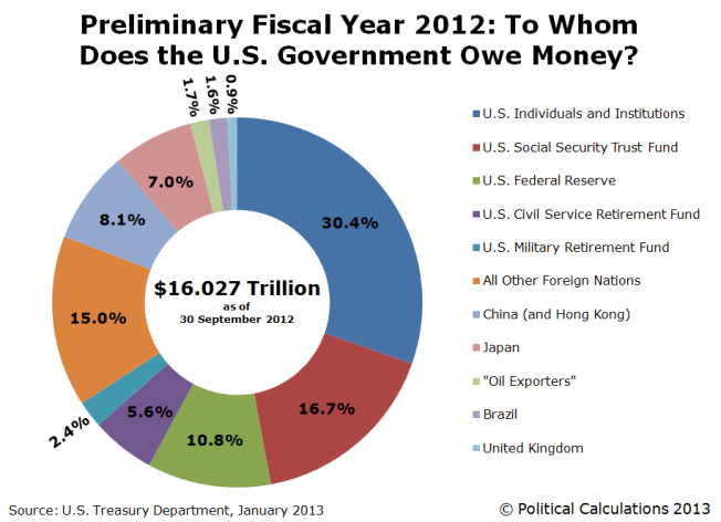 preliminary-fy2012-to-whom-does-the-us-government-owe-money
