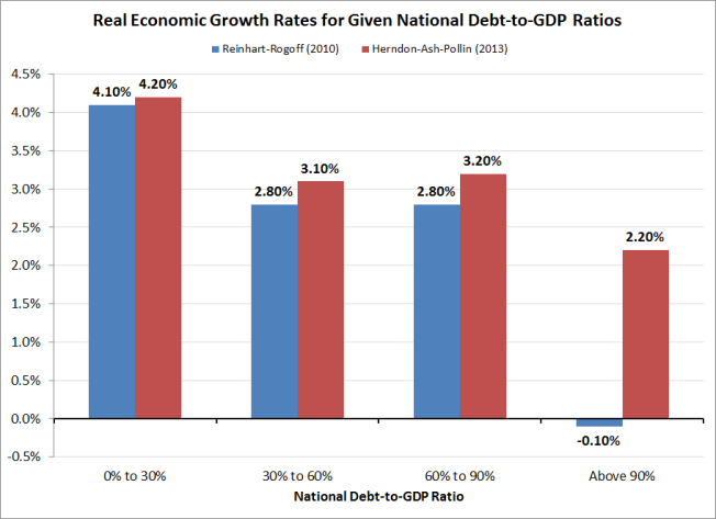 Real Economic Growth Rates for Various National Debt-to-Income (GDP) Ratios, Reinhart-Rogoff vs Herndon-Ash-Pollin